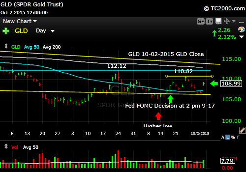gld-etf-market-timing-chart-2015-10-02-close