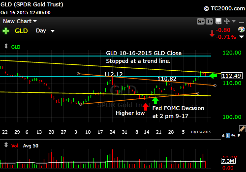 gld-etf-market-timing-chart-2015-10-16-close
