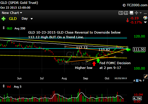 gld-etf-market-timing-chart-2015-10-23-close