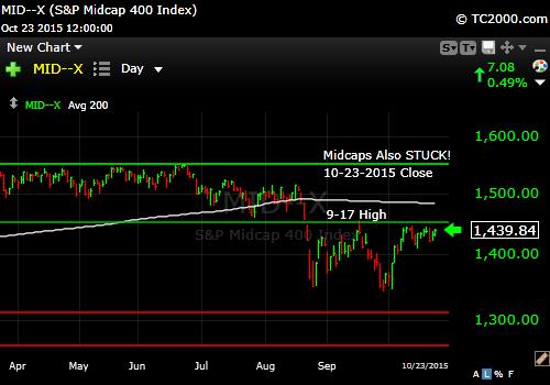 mid-cap-market-timing-chart-2015-10-23-close