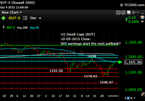 rut-small-cap-index-market-timing-chart-2015-10-09-close