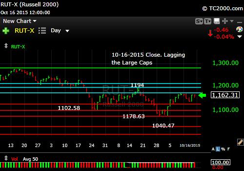 rut-small-cap-index-market-timing-chart-2015-10-16-close