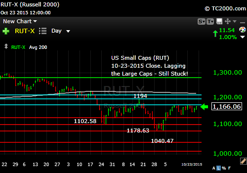 rut-small-cap-index-market-timing-chart-2015-10-23-close