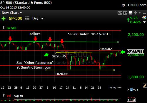 sp500-market-timing-chart-2015-10-16-close