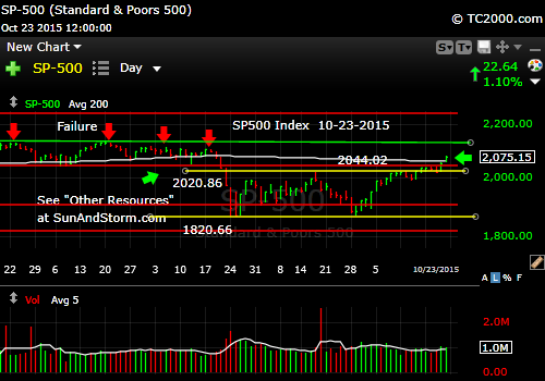 sp500-market-timing-chart-2015-10-23-close