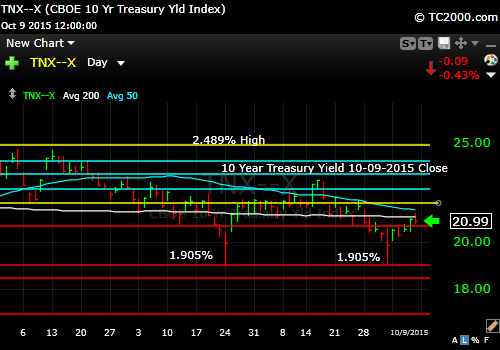 tnx-10-year-treasury-note-market-timing-chart-2015-10-09-close