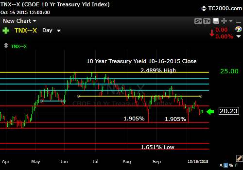 tnx-10-year-treasury-note-market-timing-chart-2015-10-16-close