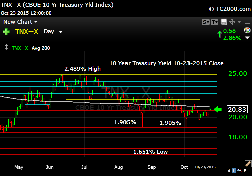 tnx-10-year-treasury-note-market-timing-chart-2015-10-23-close