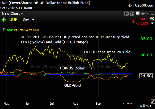 uup-us-dollar-vs-tnx-us-10-year-treasury-yield-vs-gld-gold-market-timing-chart-2015-10-12-1116am