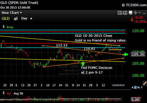 gld-gold-etf-market-timing-chart-2015-10-30-close