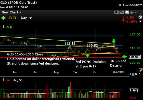 gld-gold-etf-market-timing-chart-2015-11-06-close