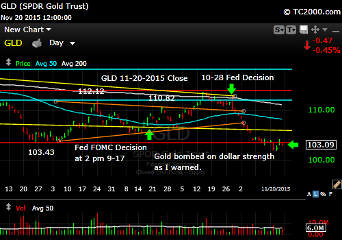 gld-gold-etf-market-timing-chart-2015-11-20-close