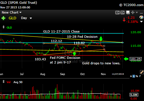 gld-gold-etf-market-timing-chart-2015-11-27-close