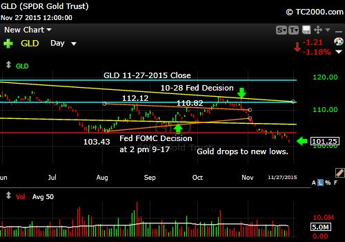 gld-gold-etf-market-timing-chart-2015-11-27-close