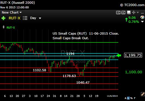 rut-small cap-index-market-timing-chart-2015-11-06-close