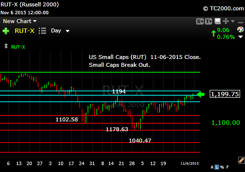 rut-small cap-index-market-timing-chart-2015-11-06-close