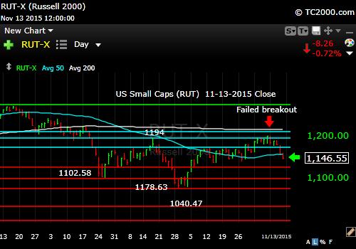rut-small cap-index-market-timing-chart-2015-11-13-close