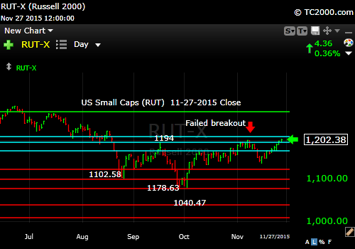 rut-small cap-index-market-timing-chart-2015-11-27-close