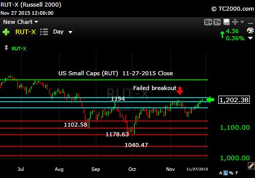 rut-small cap-index-market-timing-chart-2015-11-27-close