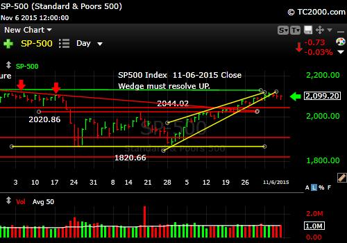 sp500-index-market-timing-chart-2015-11-06-close