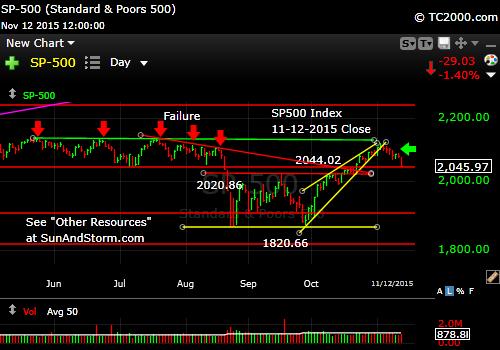 sp500-index-market-timing-chart-2015-11-12-close