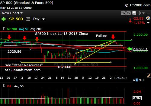 sp500-index-market-timing-chart-2015-11-13-close
