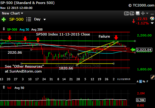 sp500-index-market-timing-chart-2015-11-13-close