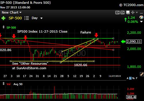 sp500-index-market-timing-chart-2015-11-27-close