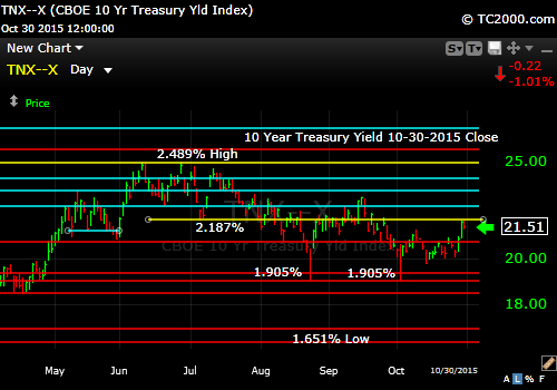 tnx-10-year-treasury-note-market-timing-chart-2014-10-30-close