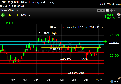 tnx-10-year-treasury-note-market-timing-chart-2014-11-06-close