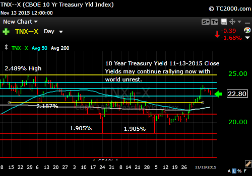 tnx-10-year-treasury-note-market-timing-chart-2014-11-13-close