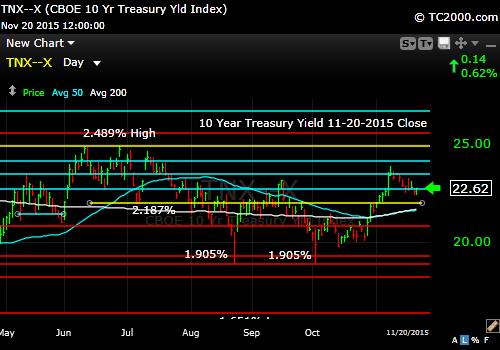 tnx-10-year-treasury-note-market-timing-chart-2014-11-20-close