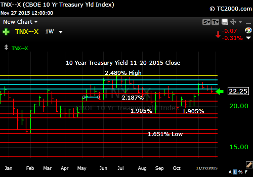 tnx-10-year-treasury-note-market-timing-chart-2014-11-27-close