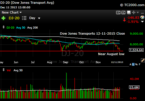 dow-transport-index-market-timing-chart-2015-12-11-close