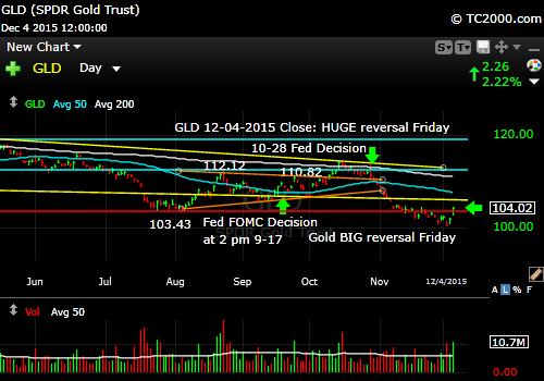 gld-gold-etf-market-timing-chart-2015-12-04-close