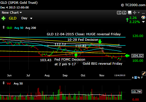 gld-gold-etf-market-timing-chart-2015-12-04-close