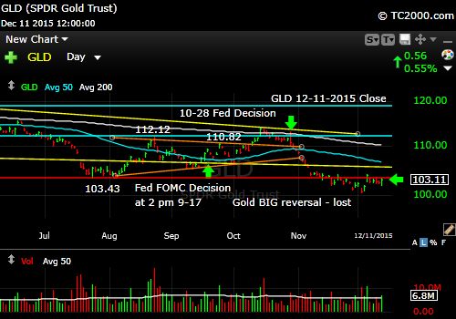 gld-gold-etf-market-timing-chart-2015-12-11-close