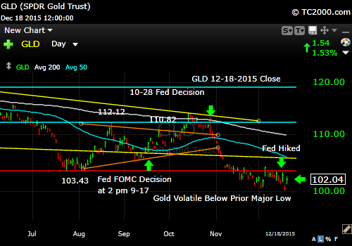 gld-gold-etf-market-timing-chart-2015-12-18-close