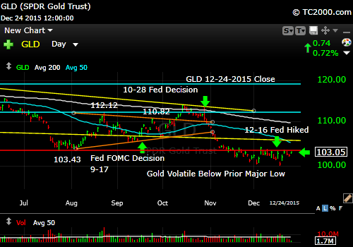 gld-gold-etf-market-timing-chart-2015-12-24-close