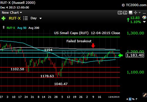 rut-small cap-index-market-timing-chart-2015-12-04-close