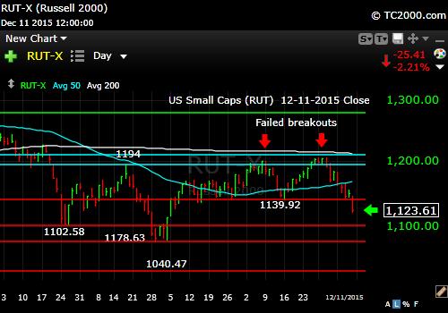 rut-small cap-index-market-timing-chart-2015-12-11-close