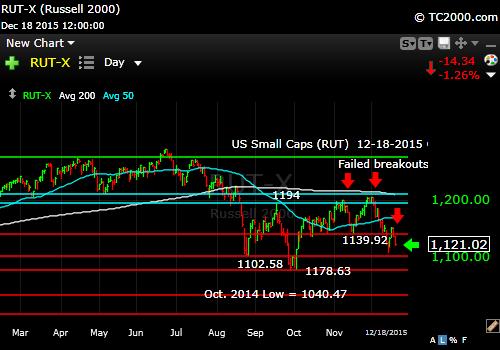 rut-small cap-index-market-timing-chart-2015-12-18-close