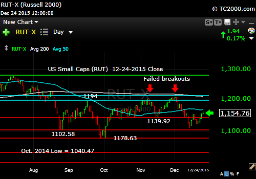 rut-small cap-index-market-timing-chart-2015-12-24-close
