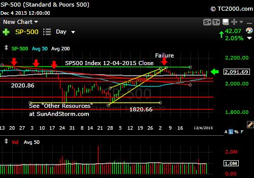 sp500-index-market-timing-chart-2015-12-04-close