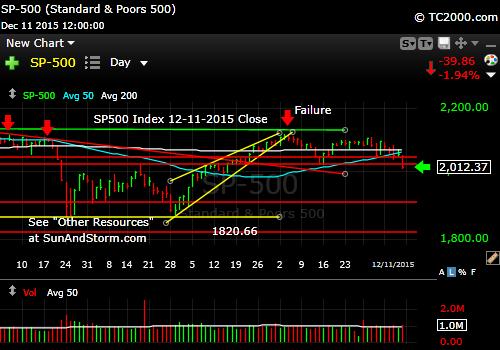 sp500-index-market-timing-chart-2015-12-11-close