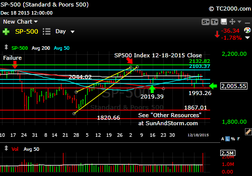 sp500-index-market-timing-chart-2015-12-18-close