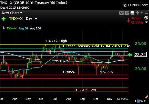 tnx-10-year-treasury-note-market-timing-chart-2014-12-04-close