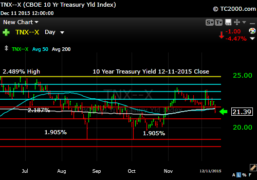 tnx-10-year-treasury-note-market-timing-chart-2014-12-11-close