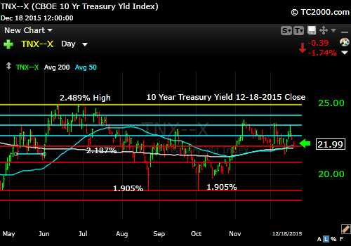 tnx-10-year-treasury-note-market-timing-chart-2014-12-18-close