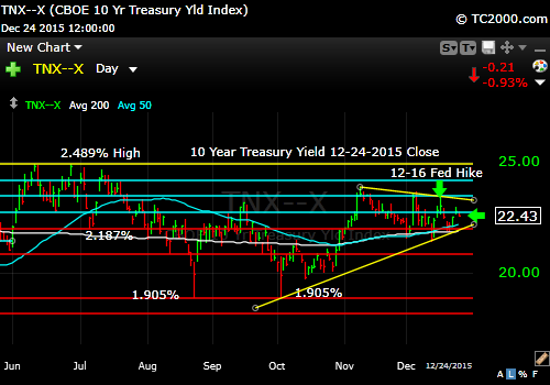 tnx-10-year-treasury-note-market-timing-chart-2014-12-24-close